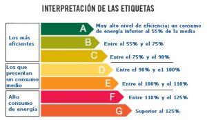 clasificacion-energetica-electrodomesticos