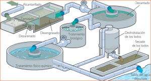 ciclo-del-agua-en-la-ciudad