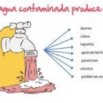 Enfermedades agua no potable. Por beberla o usarla.