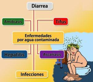 que tipo de enfermedades causa el agua contaminada